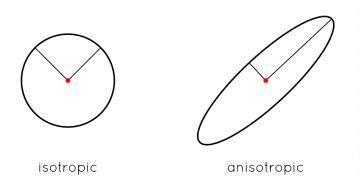anisotropydiagram