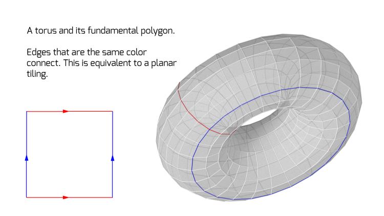 torus_diagram