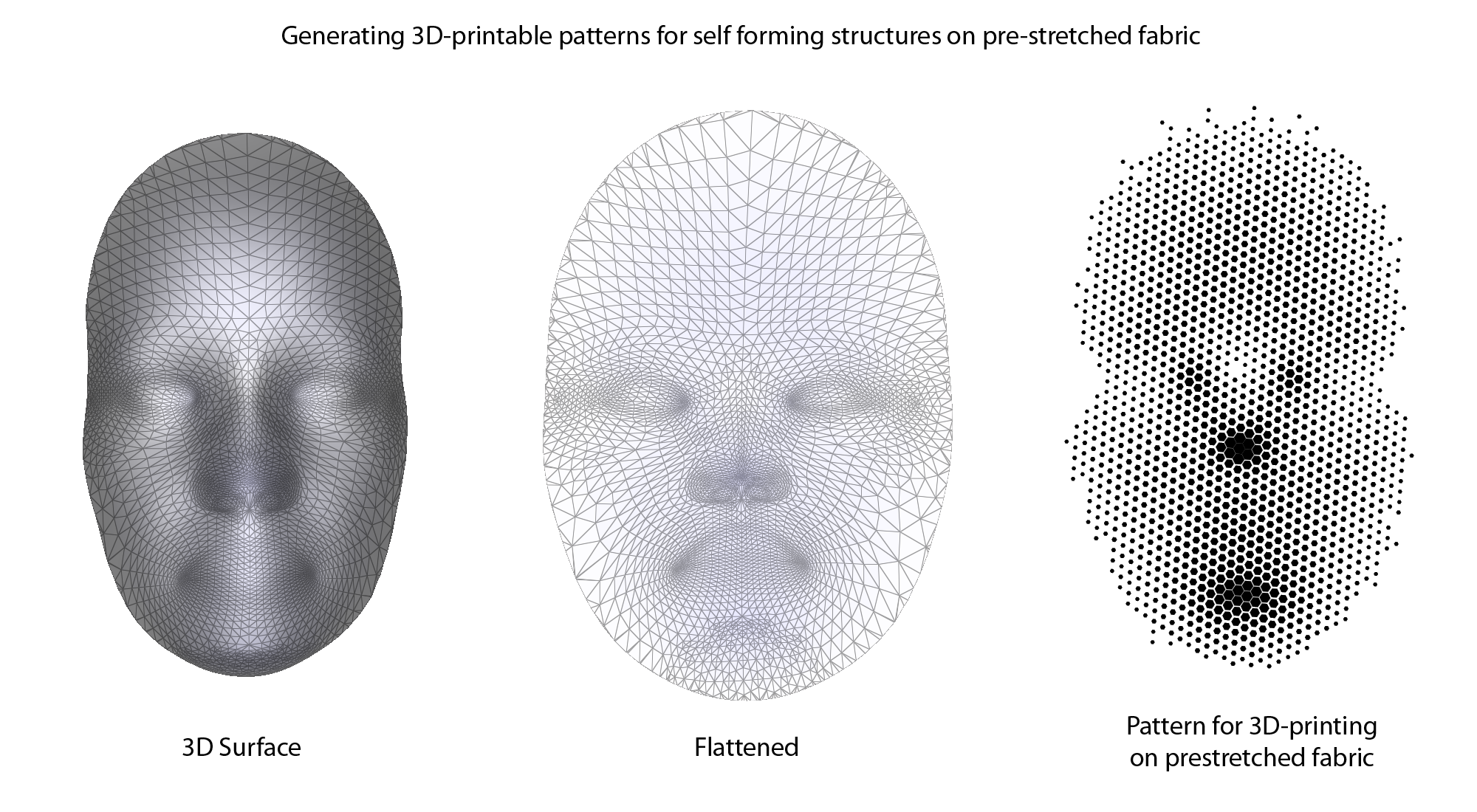 Self Forming Structures: An Exploration into 3D Printing on Pre